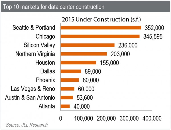 Top-10-Markets-for-Data-Center-Construction-in-2015-thumb-990x751-26411