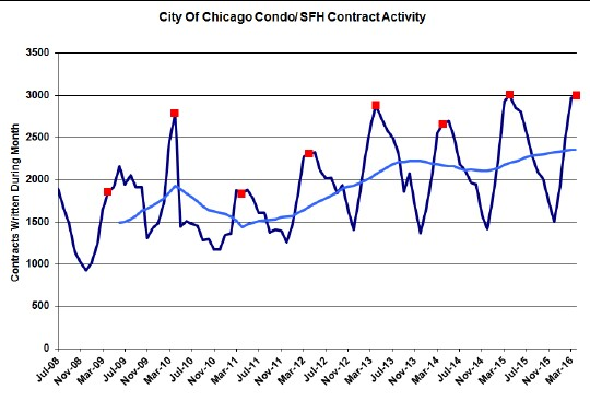 Chicago-home-sale-contract-activity-1