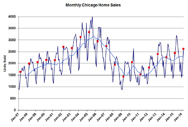 Chicago-monthly-home-sales-1