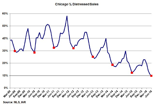 Chicago-Distressed-Home-Sales-3