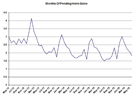 Chicago-pending-home-sales