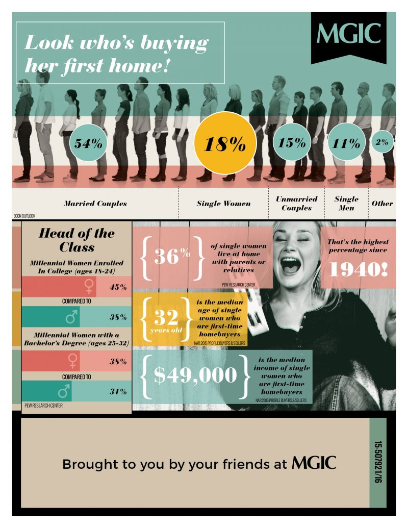 women-homebuying-facts-mortgage-infographic