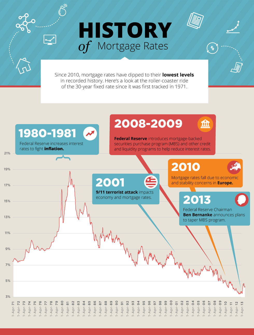 HistoryofMortRates_Infographic_g_03-dae9d2