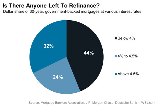 anything-left-to-refinance