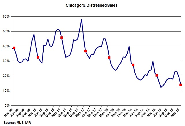 Chicago-Distressed-Home-Sales-1
