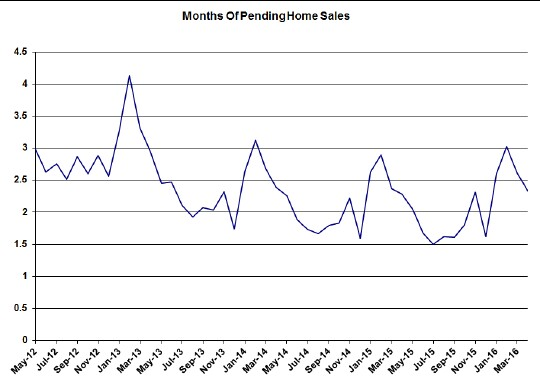 Chicago-pending-home-sales-1