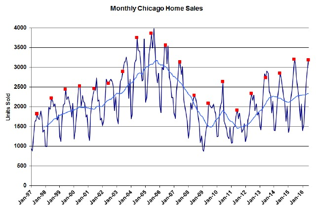 Chicago-monthly-home-sales-3